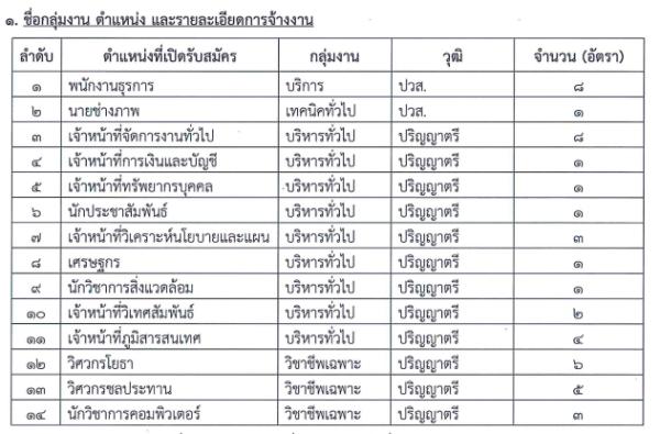 แนวข้อสอบ 2561 เจ้าหน้าที่จัดการงานทั่วไป สำนักทรัพยากรน้ำแห่งชาติ